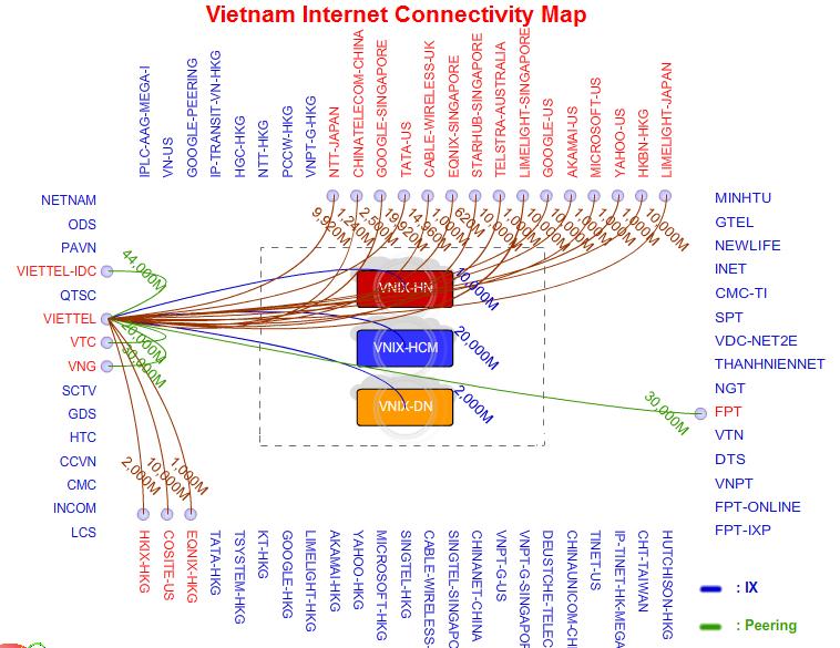 Biểu đồ lưu lượng kết nối trong nước và quốc tế của Viettel